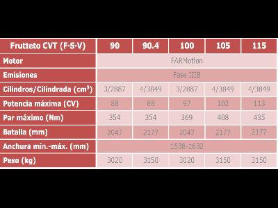 Same presenta en Bolonia los nuevos Frutteto CVT (F, S y V) y su sistema ActiveSteer - 1