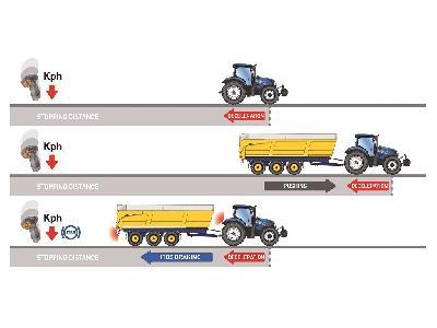 El sistema de freno inteligente de remolque de New Holland ofrece la mejor seguridad y estabilidad de su clase en los tractores T7 y T6 AutoCommand - 4