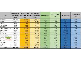 En 2021 se han presentado en España 664.145 solicitudes de la PAC, un 2,21% menos que en 2020 y un 21,3% menor que las de 2015
