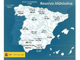 La reserva hídrica española se encuentra al 61,6 por ciento de su capacidad.